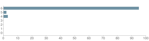 Chart?cht=bhs&chs=500x140&chbh=10&chco=6f92a3&chxt=x,y&chd=t:95,2,3,0,0,0,0&chm=t+95%,333333,0,0,10 t+2%,333333,0,1,10 t+3%,333333,0,2,10 t+0%,333333,0,3,10 t+0%,333333,0,4,10 t+0%,333333,0,5,10 t+0%,333333,0,6,10&chxl=1: other indian hawaiian asian hispanic black white